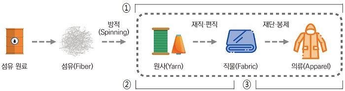베트남産 의류에 사용된 한국産 직물도 베-EU FTA 특혜 부여