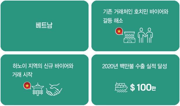 동양호이스트크레인 인포그래픽 1 기존 거래처인 호치민 바이어와 갈등 해소 2 하노이 지역의 신규 바이어와 거래 시작 3 2020년 백만불 수출 실적 달성