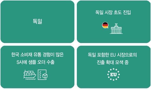 인포그래픽 1 독일시장 초도진입 2 한국소비재유통 경험이 많은 S사에 샘플 오더 수출 3 독일포함한 EU시장으로의 진출확대 모색중
