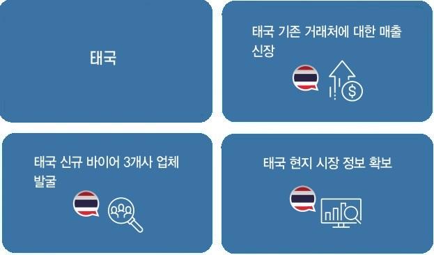 인포그래픽 1 태국 기존 거래처에 대한 매출 신장 2 신규 바이어 3개사 업체 발굴 3 현지 시장정보 확보