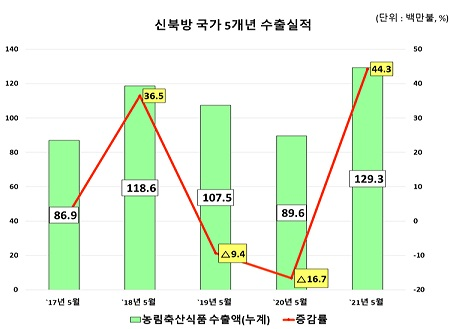 신북방 국가 5개년 수출실적을 그래프로 표현